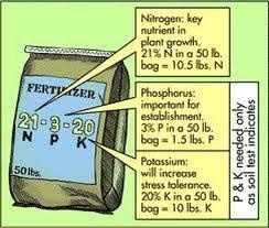 fertilizer N-P-K rating explanation
